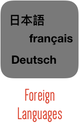 Foreign Languages (160 By 255)
